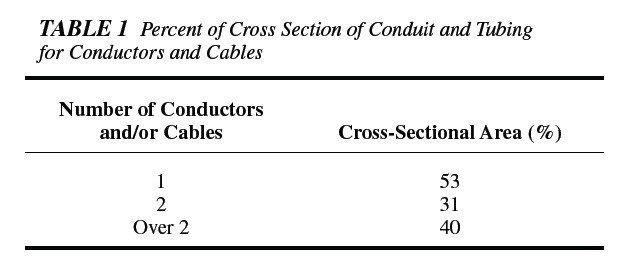 filling ratio of conduits