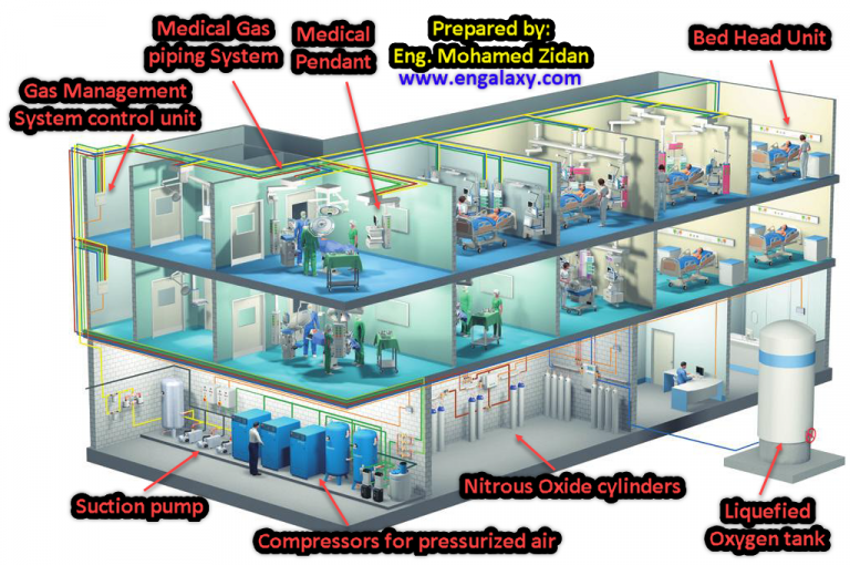 Your No.1 Simple Guide about Medical Gases in Projects
