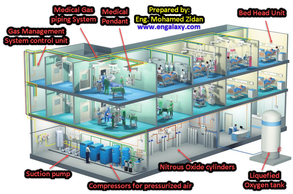Medical gases in projects