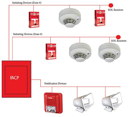 Your Easy Guide in Understanding the Fire Alarm System from A to Z, 100% you will be satisfied