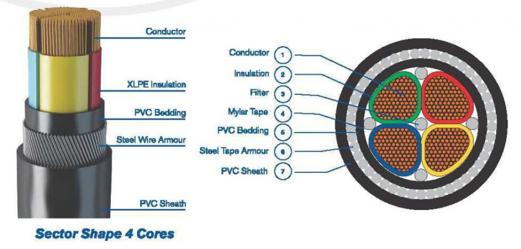 Low Voltage Cable - Insulation test