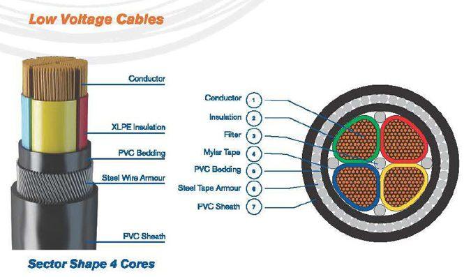 Low Voltage Cable - Multi-core - engalaxy.com