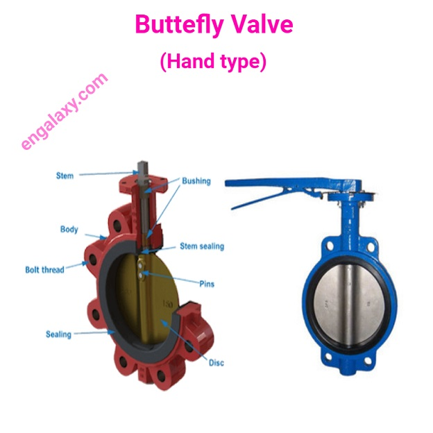 Butterfly Valve and its components - engalaxy.com