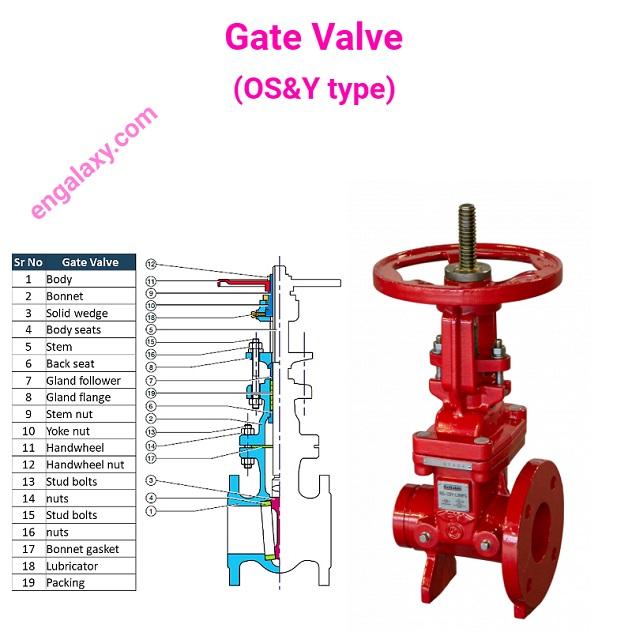 Gate Valve - OS&Y Type - engalaxy.com